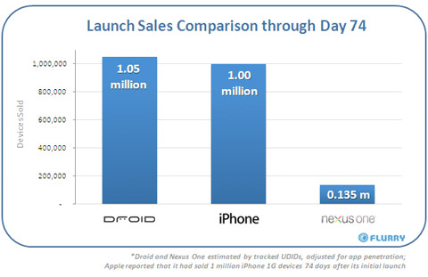 nexus-one-sales Google Nexus One smartphone struggles