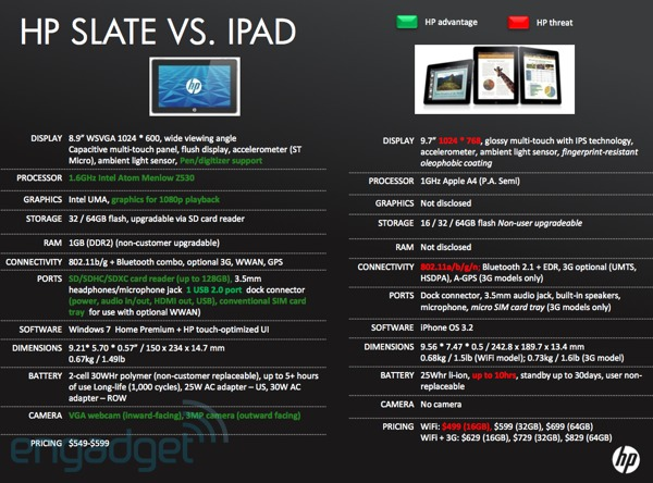 2010-04-05slatespecs HP Slate specs revealed, How does it compare to the Apple iPad?