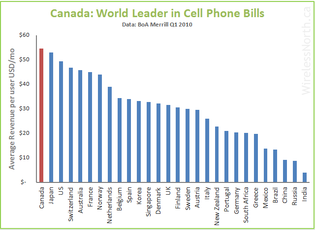 cell-phone-bills Canadians have the most expensive cell phone bills in the world