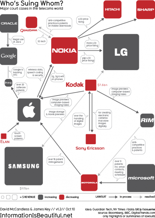 Whose-Suing-Whom-499x700  Understanding all the technological lawsuits these days (Infographic)