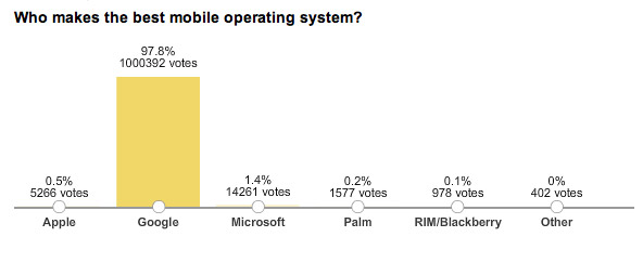 android-swing WSJ poll asked 'Who makes best mobile OS?' somehow Microsoft took the lead