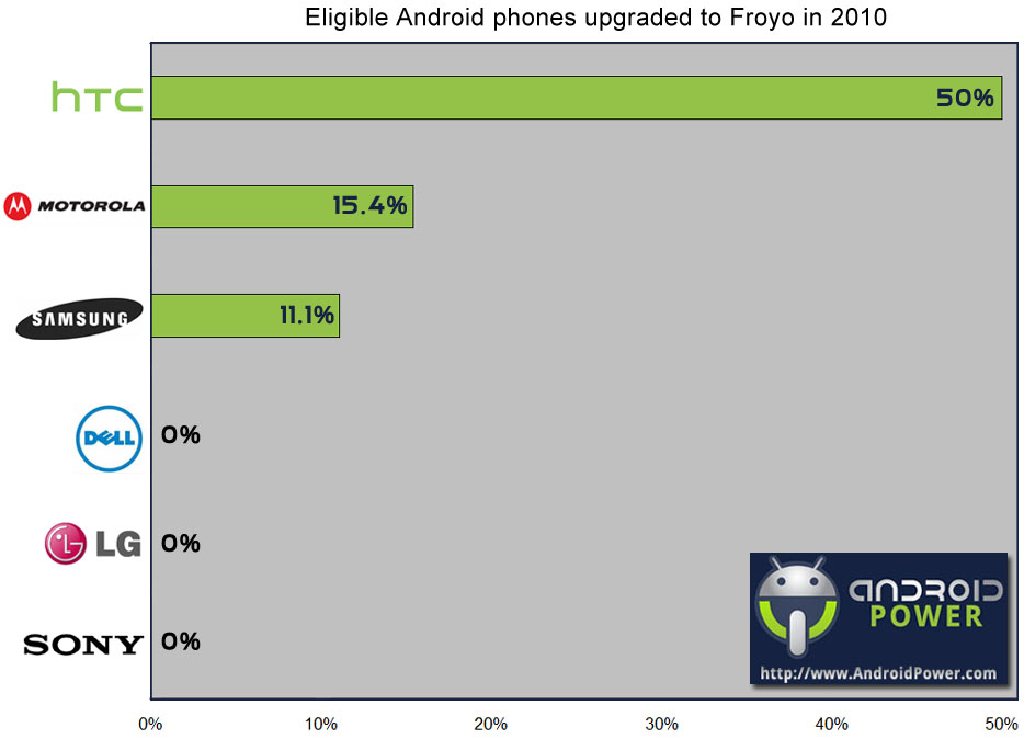 AndroidUpgradesManufacturers  Analysis: Who gets the newest Android versions first?
