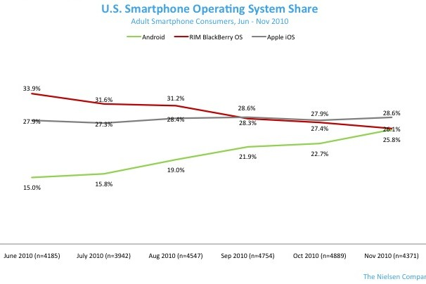 BlackBerry-November2010  Android set to overtake BlackBerry for 2nd place in USA