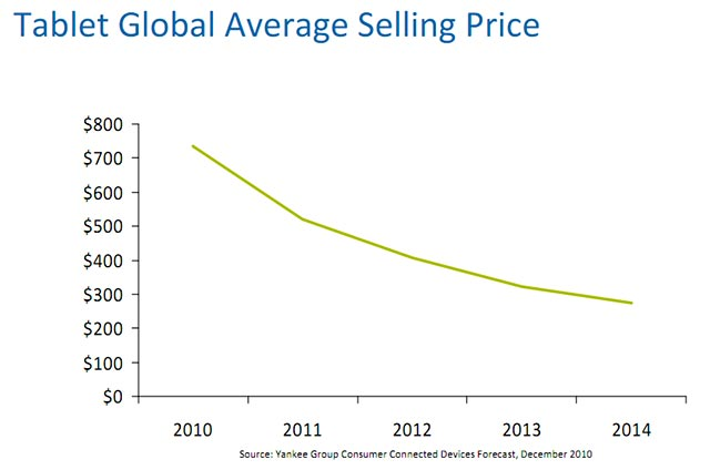 tablet-price-1 Tablet market to explode to $46 Billion worldwide by 2014