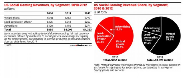 us-social-gaming-640x272  Expect social gaming to break a billion dollars this year