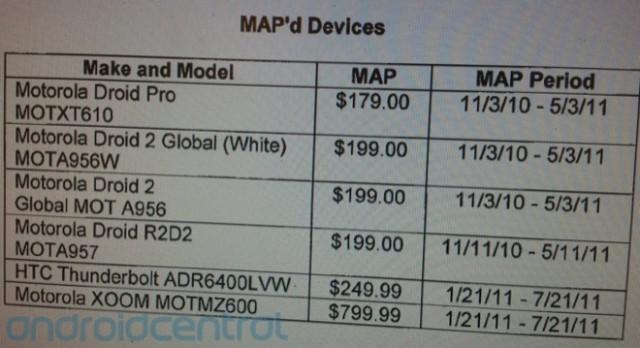 xoom-pricing-640x348  Motorola XOOM minimum advertised price pegged at $800
