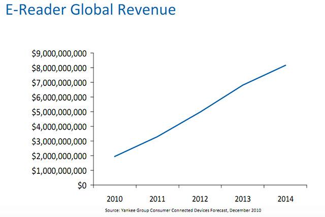 e-reader-global-rev e-reader sales to reach $8.2 billion by 2014