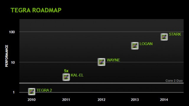 tegra-roadmap-640x361 Quad-Core Kal-El Android Devices Coming This August