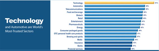 trust1 Technology still most trusted industry