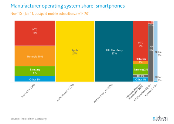 manufacture-os-share  Nielsen Breaks Down Smartphone Market Share by Brand and Age