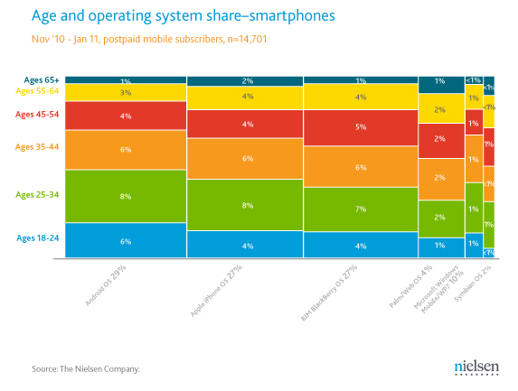 smartphone-age-os  Nielsen Breaks Down Smartphone Market Share by Brand and Age