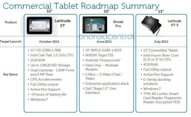 dell-streak-pro-640x393 Leaked: Dell's Android Tablet Plans for 2011