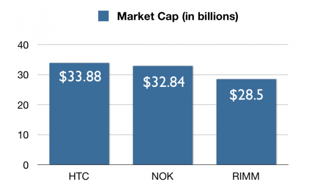 htc-market-cap--640x376  HTC Soars to Third Place in Smartphone Market Capitalization