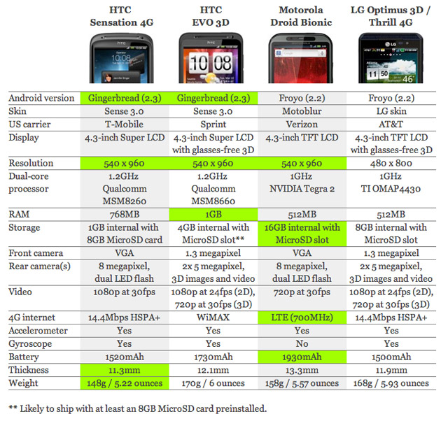 htc-sensation-4g-chart2  How Does the Dual Core HTC Sensation 4G Stack Up?