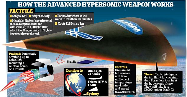 hypersonic1 New Hypersonic Weapon Travels Five Times Faster Than Speed Of Sound