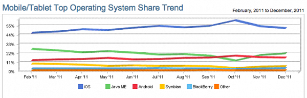 mobile-web-marketshare-2011-iOS-Tops Apple iOS Ends 2011 With 52% Share Of Mobile Web Browsing