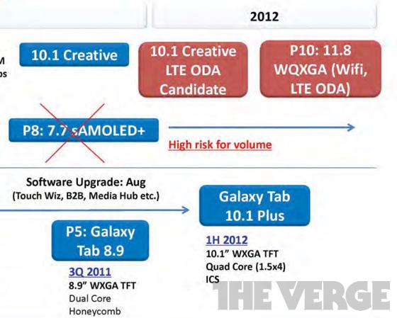 p10docu2 Massive 11.8-inch Samsung Retina Display Tablet in the Works