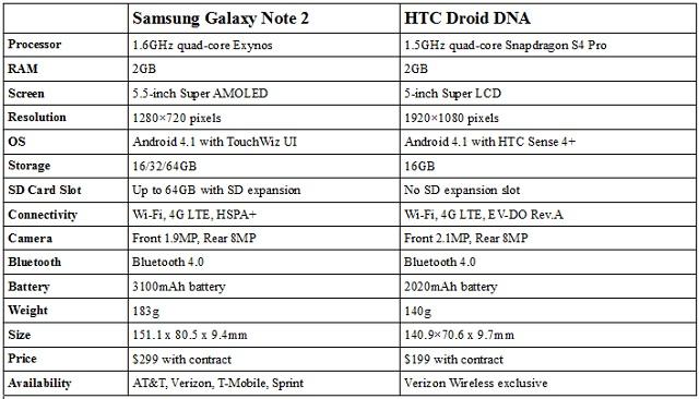 HTC Droid DNA versus Samsung Galaxy Note 2