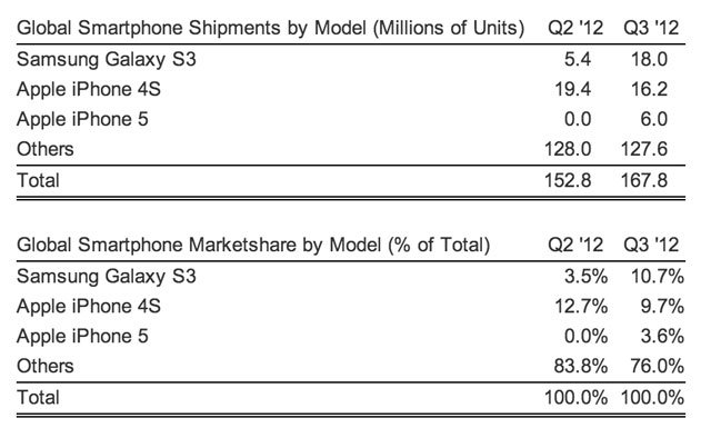 samsung-s3-shipments iPhone 4S vs Samsung Galaxy S3 for World's Best-Selling Smartphone Title