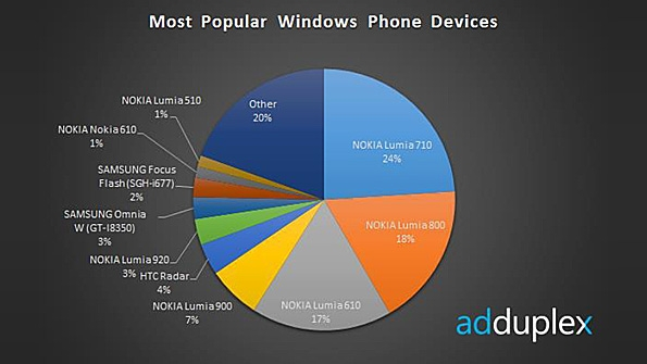 adduplex Nokia Lumia 920 is Hands Down the Most Popular Windows Phone 8 Device So Far