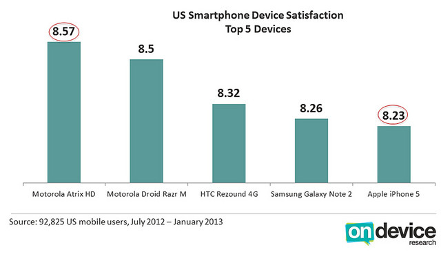 8455752090_5ac2e42d5b_z Most U.S Customers satisfied with Motorola Atrix HD, not iPhone 5 or Galaxy S3