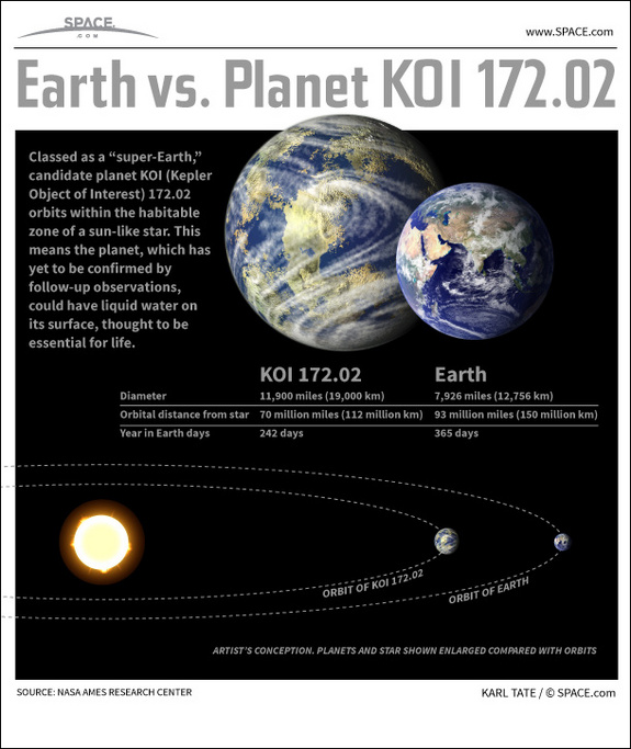 earth-likeplanet Planet KOI 172.02, the Most Earth-like Exoplanet, Explained in Infograph