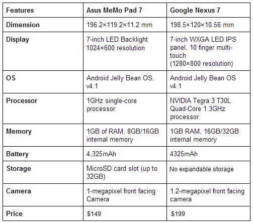 specs-compared Asus Nexus 7 versus Asus MeMo Pad 7: How Does the Pad 7 Compare to its Older Brother?