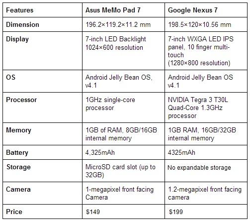 Asus Nexus 7 versus Asus MeMo Pad 7