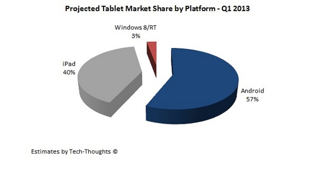Tablet-market-share-Q1-2013 Look Out iPad, 7-Inch Android Tablet Market Continues to Grow