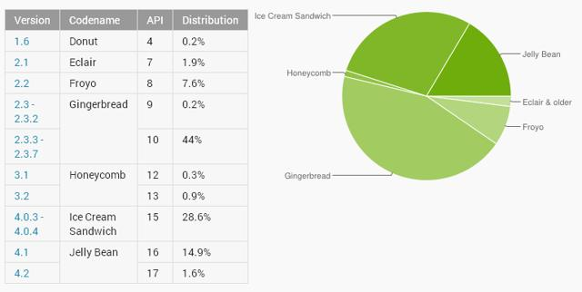 android_4_chart Android 4.x Now Ahead Of Android 2.3 Gingerbread
