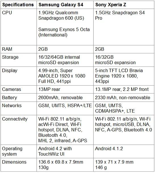 z-gs4-specs Sony Xperia Z versus Samsung Galaxy S4