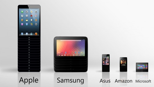 tablet-share Apple's Tablet Market Share Slips, Samsung on the Rise