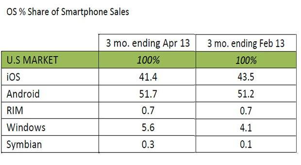 130603-marketshare Windows Phone Grew Over 36% in US Market Share Last Quarter