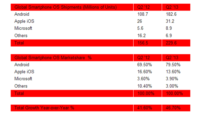 android-world-domination 80% Of Smartphones Shipped In Q2 2013 Run Android