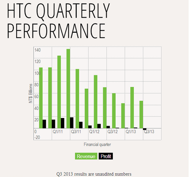 htc-profit-revenue HTC's First Quarterly Loss Since Going Public in 2002
