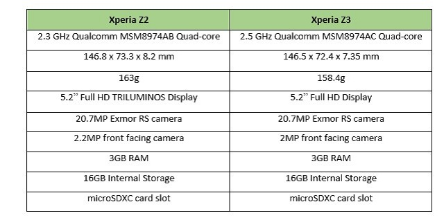 xperia-z3-z2 Sony Xperia Z3 Coming With Z2 Specs