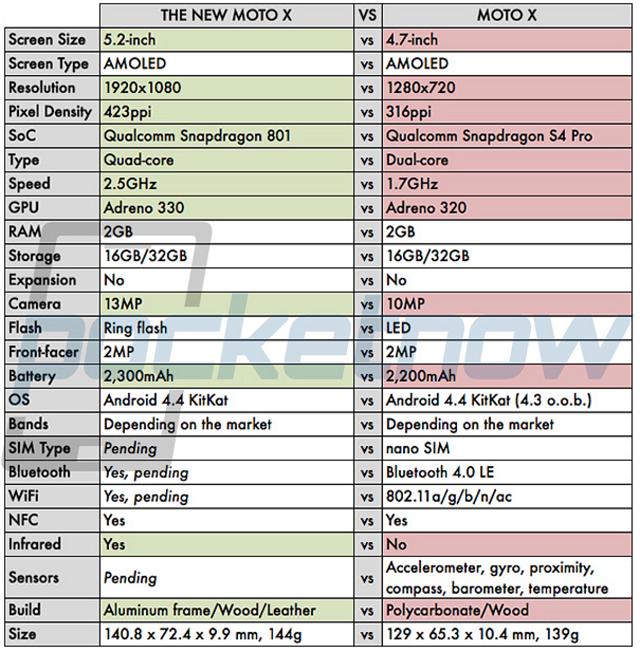 The-New-Moto-X-vs-Moto-X-1